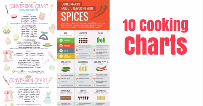 10 Cooking Charts That Will Make You A Kitchen Pro