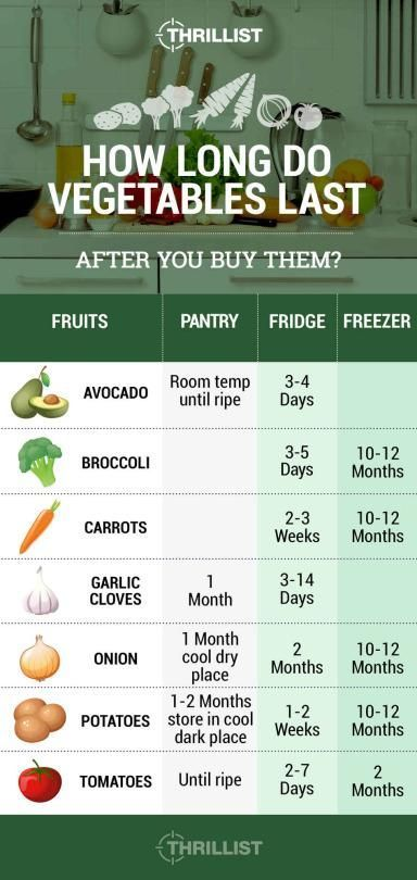 How Long Is Vacuum Sealed Food Good For