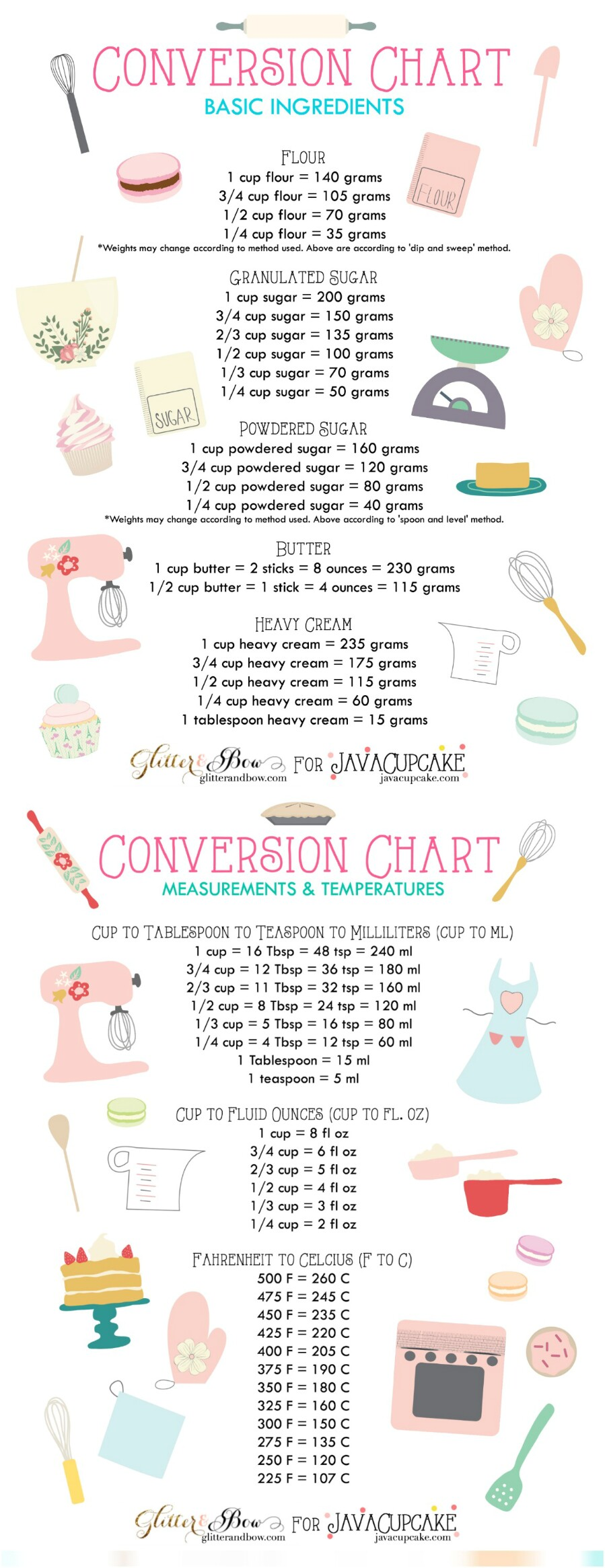 cooking measurement converter grams to cups cup to gram