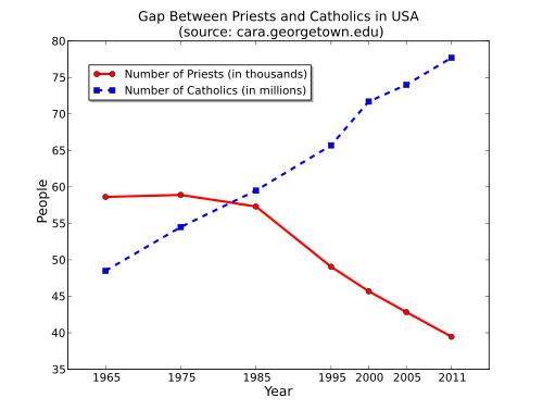 Priest Graph