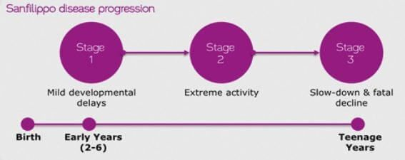 Sanfilippo syndrome progression chart