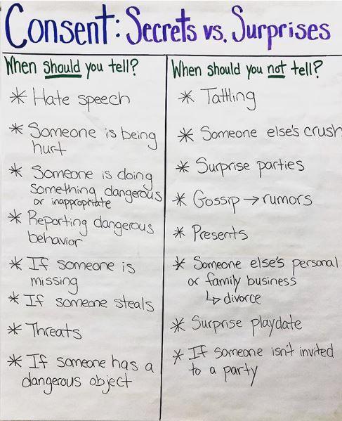 Liz Kleinrock's second consent chart